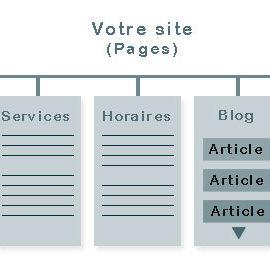 Différence entre page et article