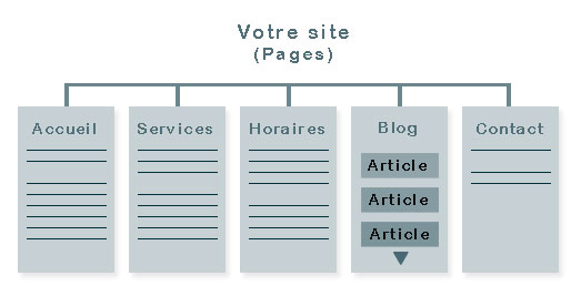 article-vs-page